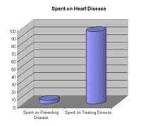 7 reasons why we die of heart disease