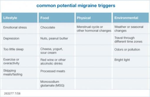 Migraines Foods To Avoid