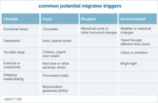 Image MIGRAINES | FOODS TO AVOID