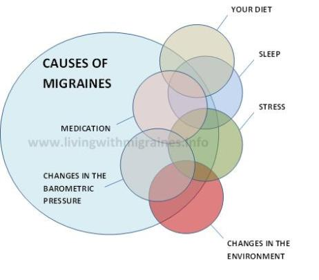 Image MIGRAINES - FOODS TO AVOID, DIET, RELIEF
