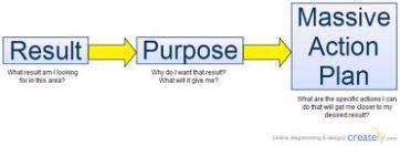 Image Tony Robbins Rapid Planning Method - RPM massive action plan