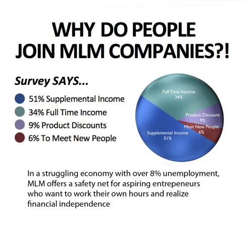 Image REASONS WHY PEOPLE JOIN MLM / NETWORK MARKETING