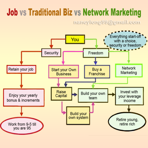 Image THE DIFFERENCE BETWEEN A JOB, A TRADITIONAL BUSINESS, FRANCHISE AND NETWORK MARKETING: