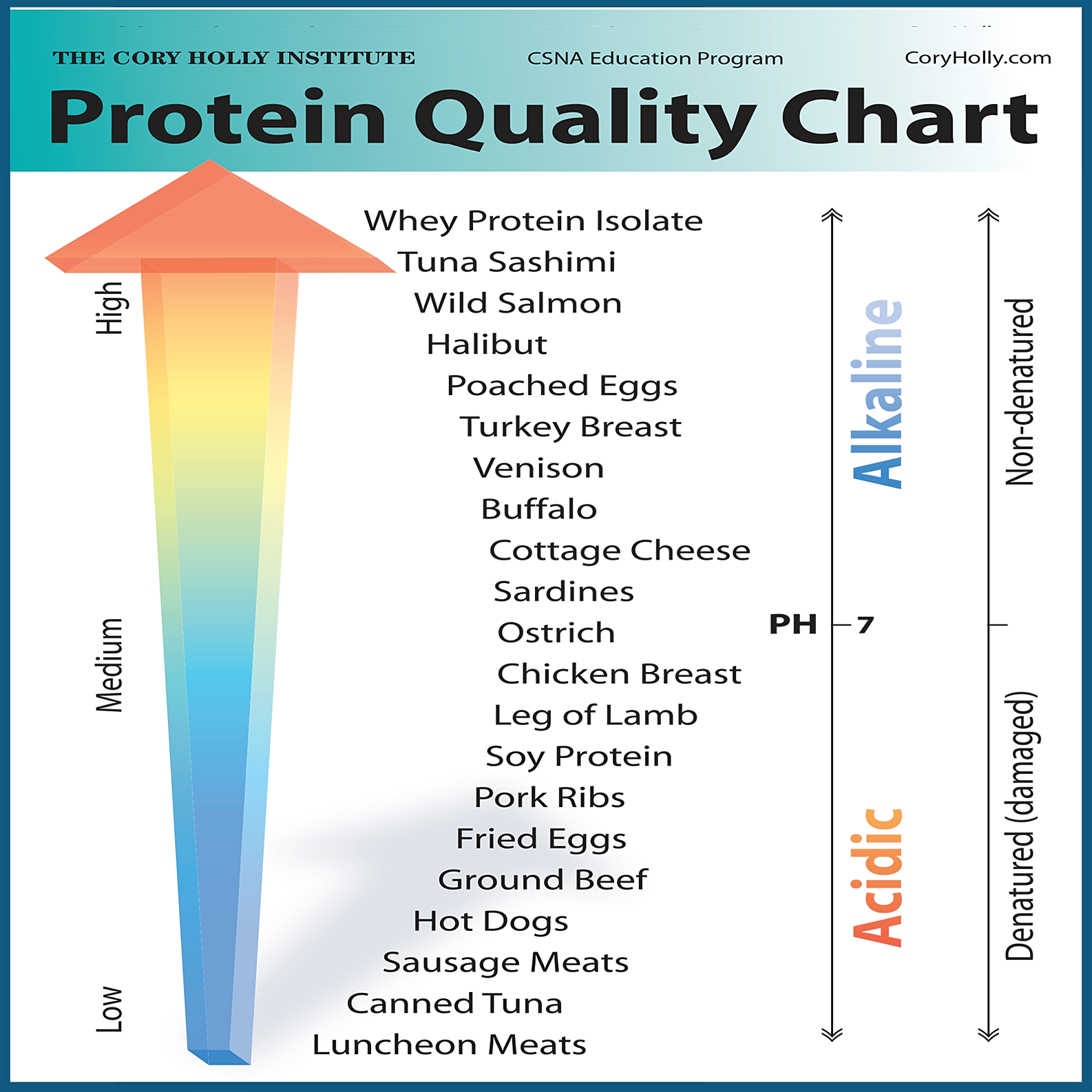 Low Quality Protein Foods List