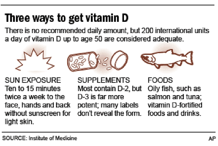 3 ways to get Vitamin D sunlight, supplements, fish