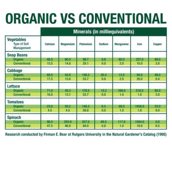 Mineral content in Organic vs conventional foods