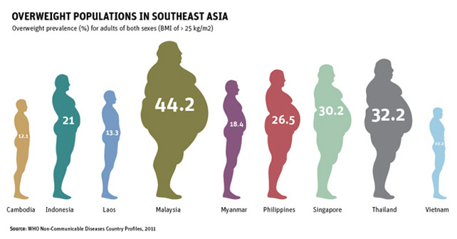Obesity rates in Southeast Asia by major countries
