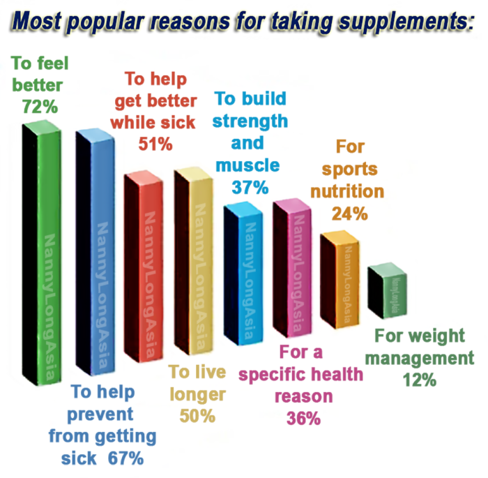 Who takes supplements and why?