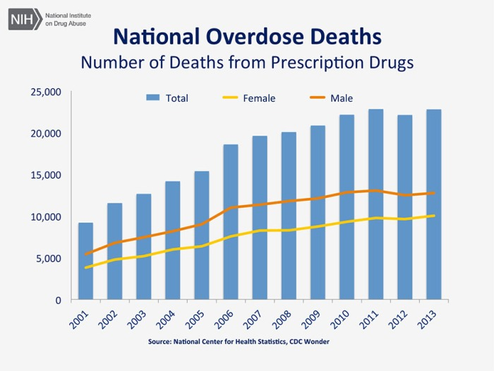 Statistics on number of deaths from prescription drugs 2001 - 2013 by males and females as reported by NIH USA