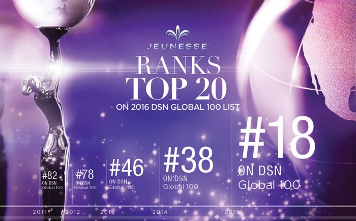 blog_jeunesse_ranks_top_20_on_dsn_global_100_list__18_small_en-us
