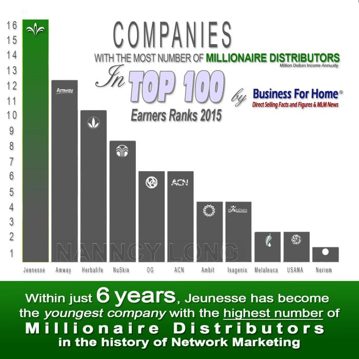 top-mlm-millionaires